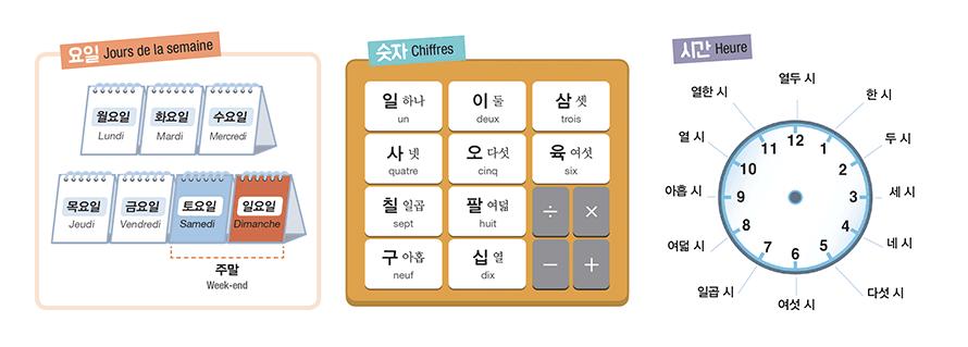 HANGEUL: le coréen en s'amusant - Tableau d'étude