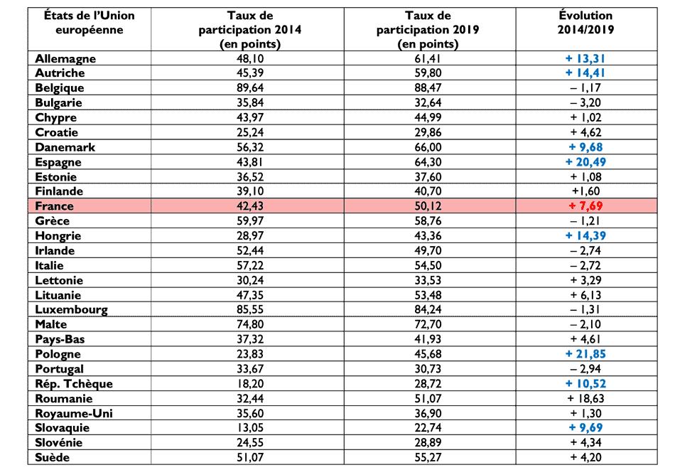 Participation aux élection européennes en france 2019